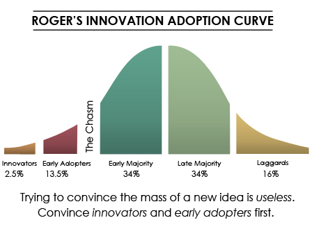 Rogers-Adoption-Curve