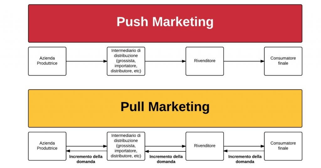 Push e Pull Marketing