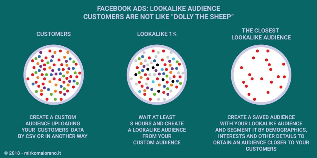 Infographic Facebook Ads Lookalike Audience